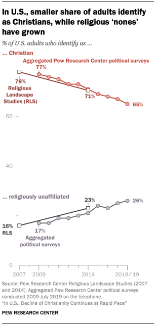 Image Source: Pew Research Center